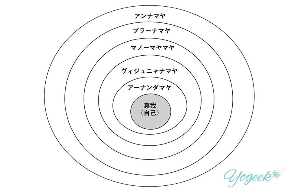 コーシャの5つの層(パンチャコーシャ)