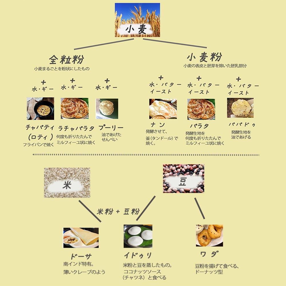 インドのパンの種類の簡単見取り図