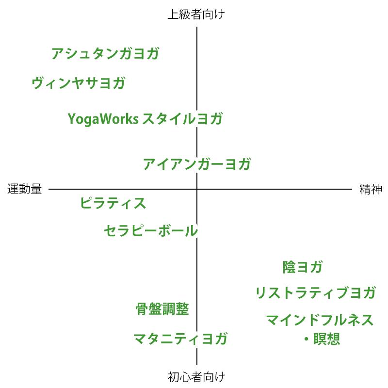 zen place yogaのクラス種類