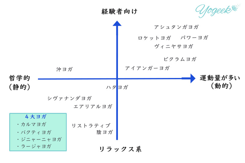 ヨガの種類の比較表