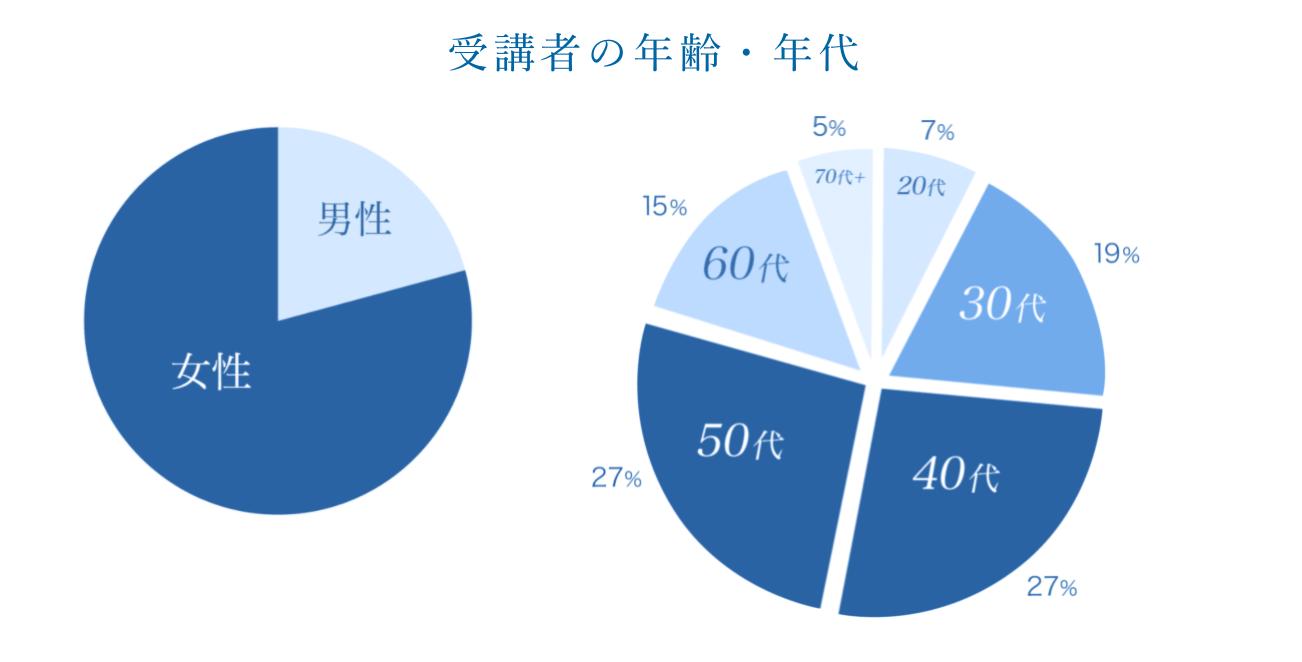zenplace 会員の年齢割合