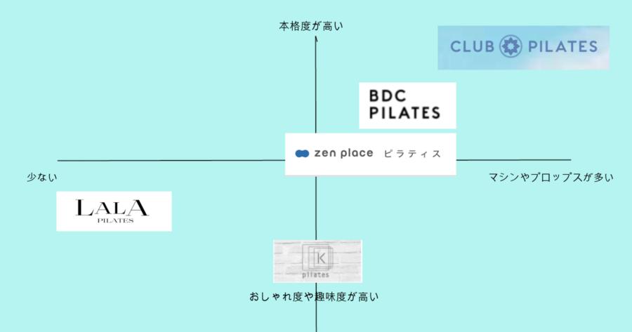 おすすめピラティススタジオの特徴分布図